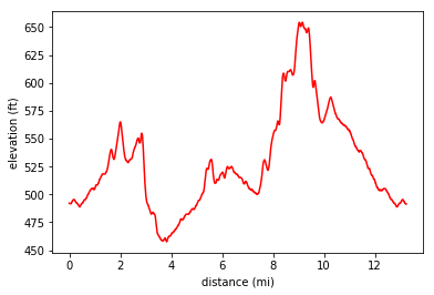 Gps Elevation Map.Evaluation Of Gps Tracks Christopher Bronner